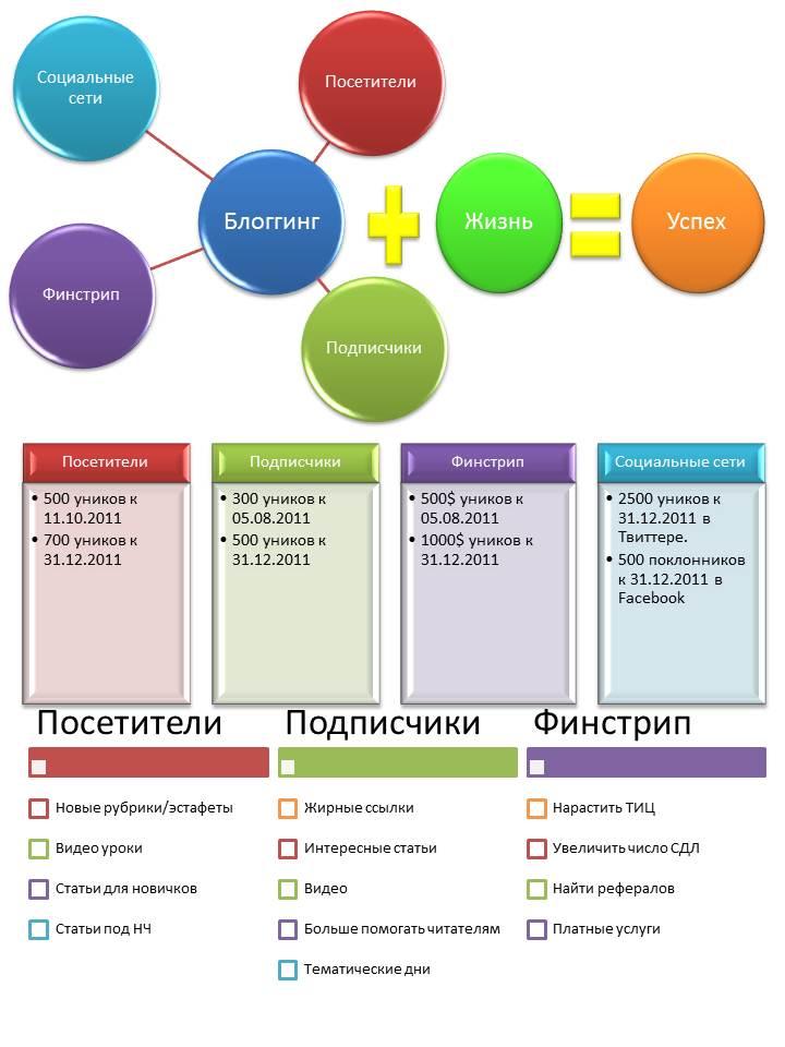 Цели на 2011