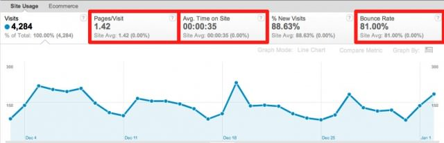 Google-Analytics-Engagement
